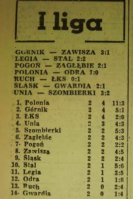 """""""Odra"""" Opole doznała jednej z najwyższych porażek w ekstraklasie przeciwko """"Polonii"""" w Bytomiu"""