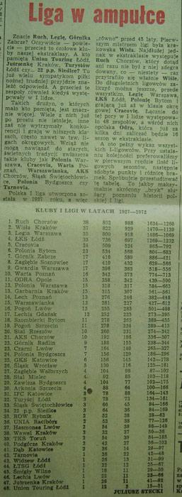 """11 miejsce """"Odry"""" w Tabeli Wszechczasów ! (1972 r.)"""