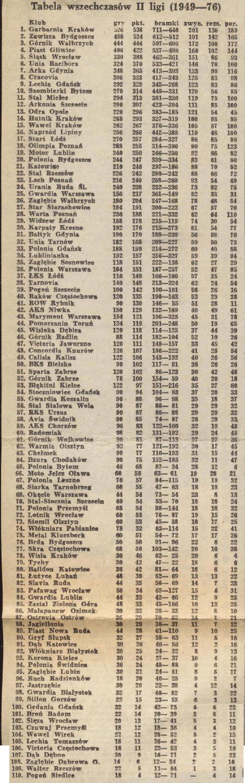 Tabela wszechczasów pierwszej ligi 1949-1976