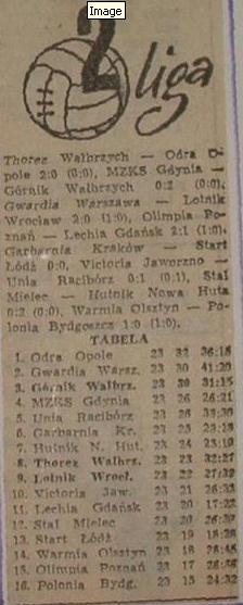 Tabela II ligi po meczu Zagłębie-Odra