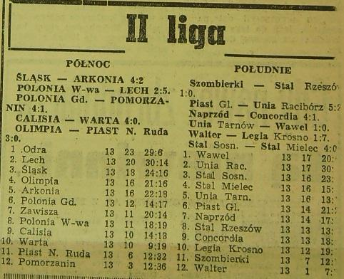 Tabela ligowa po 13. kolejce (Sezon 1959)
