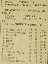 Tabela ostatniej kolejki ligowej (Sezon '59)