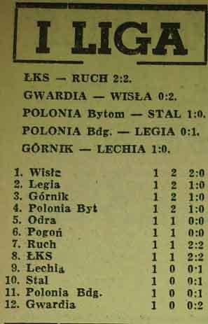 Tabela ligowa po 1. kolejce Sezonu '60