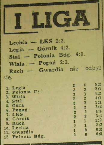 Tabela ligowa po 2. kolejce I ligi (Sezon '60)