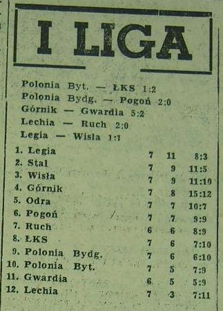 Tabela ligowa po 7. serii spotkań Sezonu '60)