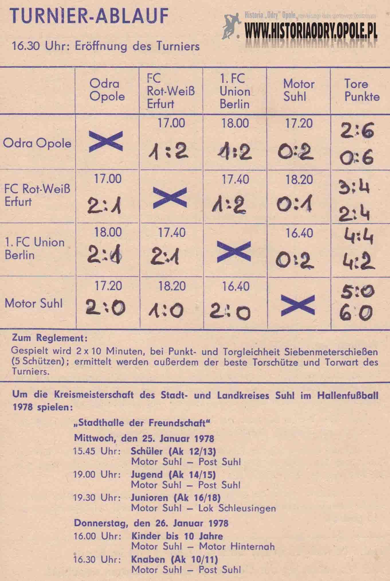 Tabela z wynikami.