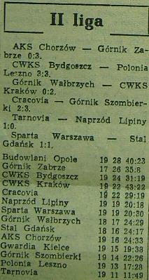 Tabela po 19. kolejce (Sezon 1955)