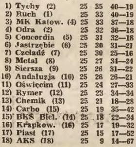 Tabela ligowa po 25. kolejce (Sezon 1991/1992).