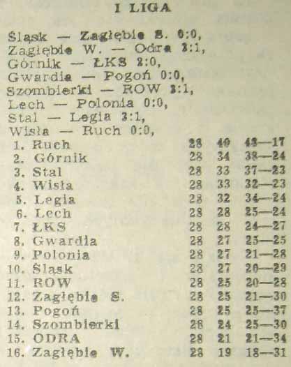 Tabela ligowa po 28. kolejce (Sezon 1973/1974).