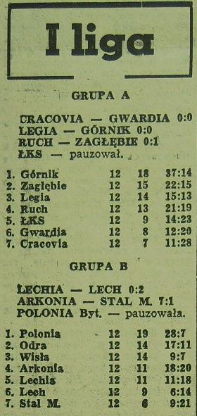 Tabela ligowa (12. kolejka; Sezon 1962).