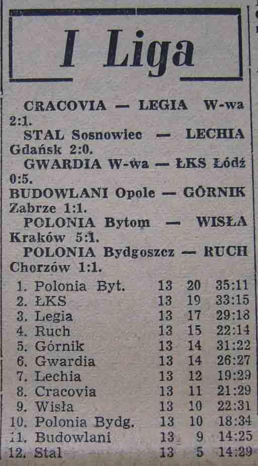 Tabela I ligi (13 kolejka - 1958)