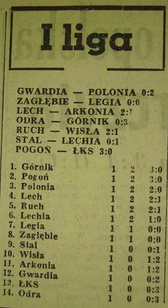 Tabela ligowa po 1. klejce (Sezon 1962/63).
