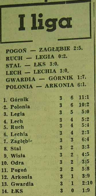 Tabela po 3. kolejce (1962/1963).