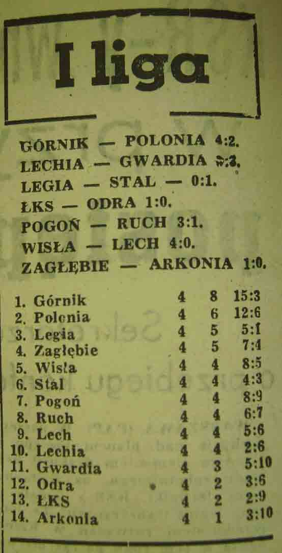 Tabela ligowa (4. kolejka, Sezon 1962/1963).