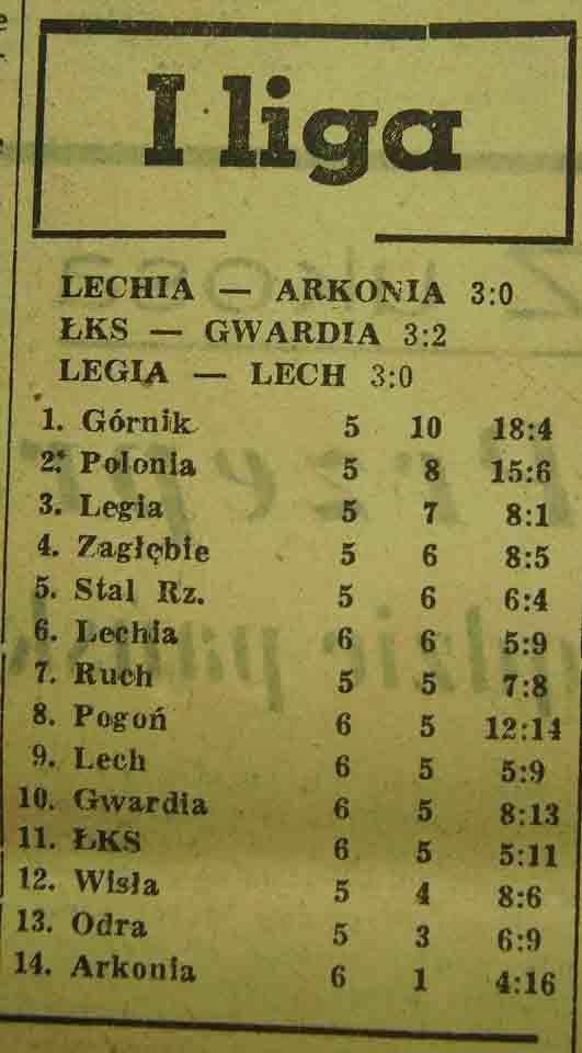 Tabela ligowa (5. kolejka, Sezon 1962/1963).