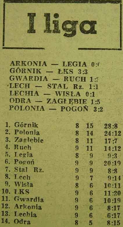 Tabela ligowa (1:5, Sezon 1962/1963).