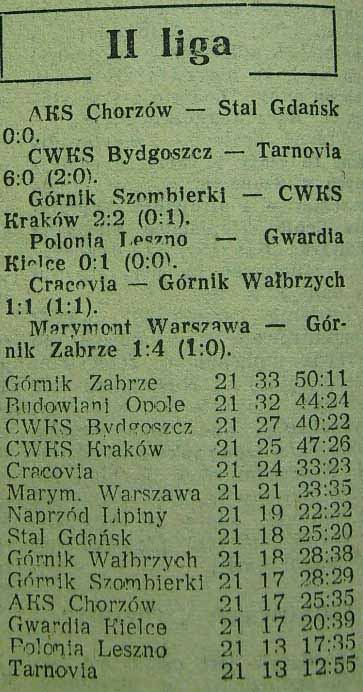 Tabela ligowa po 21. serii spotkań (II liga; Sezon 1955).