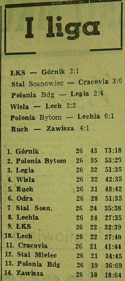 Tabela ligowa po 26. kolejce (Sezon 1961).