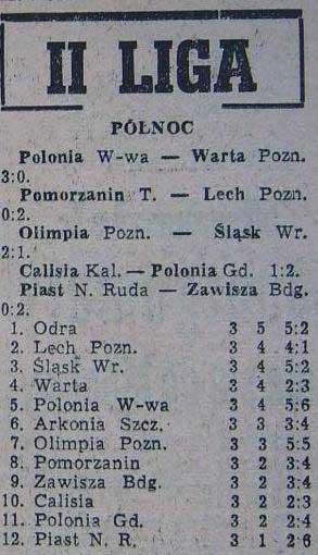Tabela ligowa II ligi - Grupy Północ (po 3. kolejce; Sezon '59)