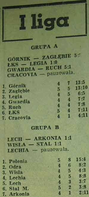 Tabela ligowa (4. kolejka, Sezon 1962).