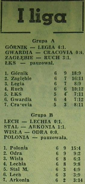 Tabela ligowa (0:0, Sezon 1962).