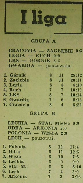 Tabela ligowa (8. kolejka, Sezon 1962).