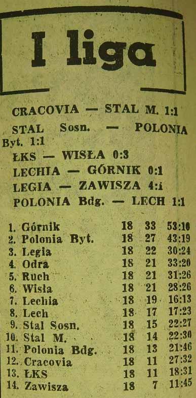 Tabela ligowa po 18. kolejce (Sezon 1961).