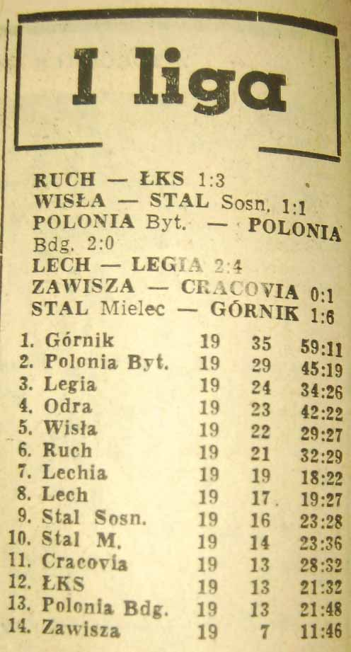 Tabela po 19. kolejce (Sezon 1961).