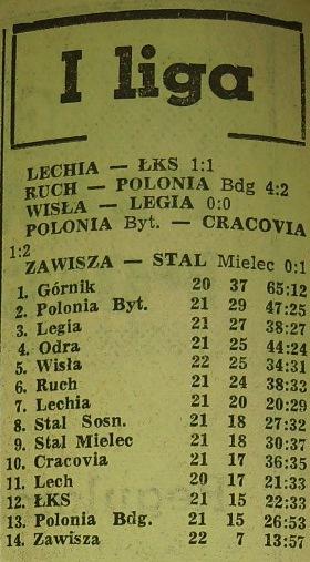 Tabela ligowa (21. kolejka, Sezon 1961).