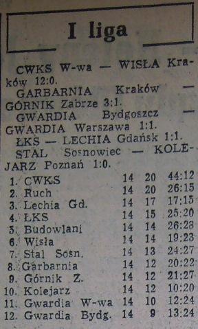 Tabela Ligowa po 14. kolejce (Sezon 1956).