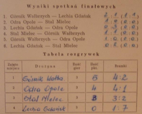 Komplet wyników oraz tabela końcowa turnieju w Mielcu (zpiski E.Jarka)